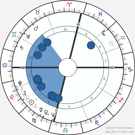 Woodrow Peoples wikipedia, horoscope, astrology, instagram