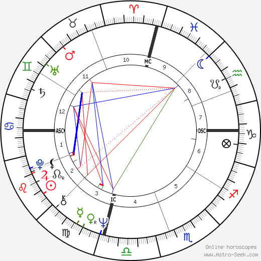 Woodrow Peoples astro natal birth chart, Woodrow Peoples horoscope, astrology