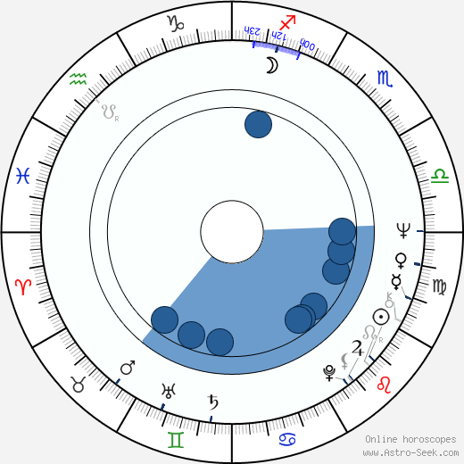 Yuri Galin wikipedia, horoscope, astrology, instagram