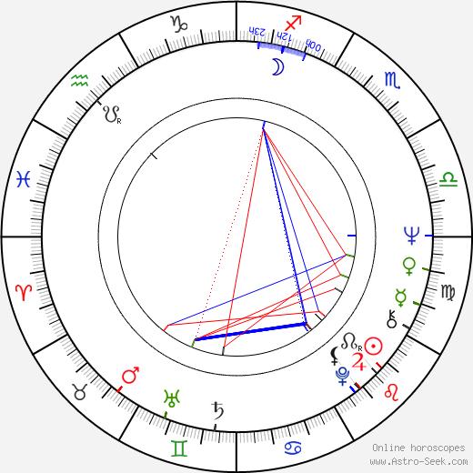 Yuri Galin birth chart, Yuri Galin astro natal horoscope, astrology