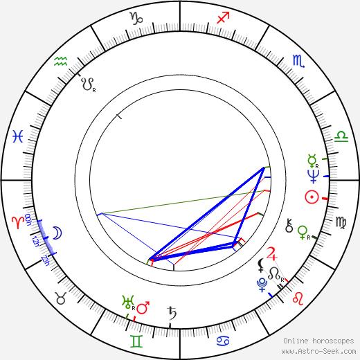 Andrés Vicente Gómez birth chart, Andrés Vicente Gómez astro natal horoscope, astrology