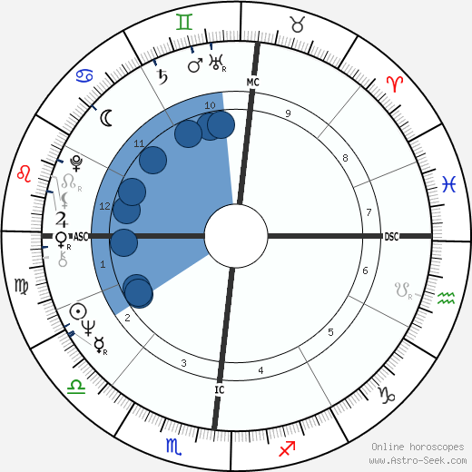 Antonio Tabucchi wikipedia, horoscope, astrology, instagram