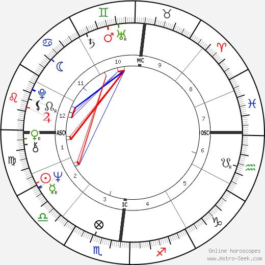 Antonio Tabucchi tema natale, oroscopo, Antonio Tabucchi oroscopi gratuiti, astrologia