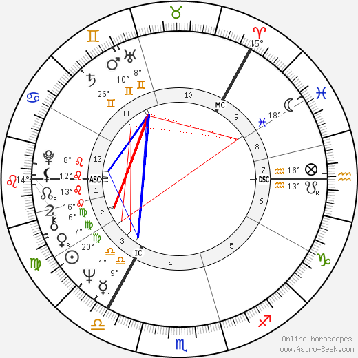 Antti Hammarberg birth chart, biography, wikipedia 2016, 2017