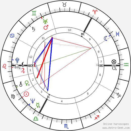 Antti Hammarberg astro natal birth chart, Antti Hammarberg horoscope, astrology