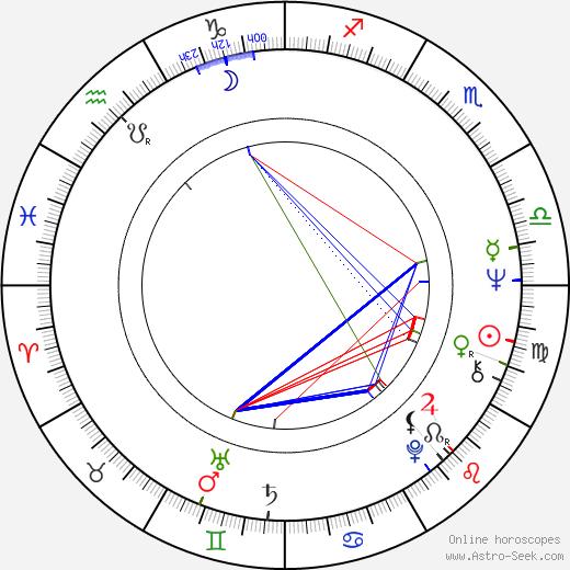 Art LaFleur birth chart, Art LaFleur astro natal horoscope, astrology