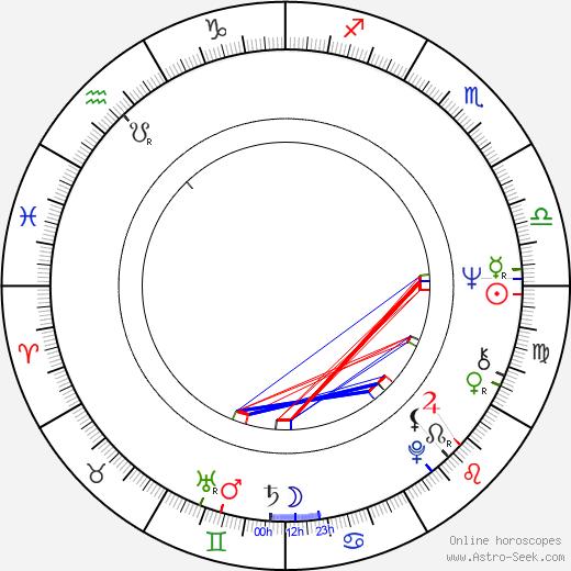 Bruce P. Bickner astro natal birth chart, Bruce P. Bickner horoscope, astrology