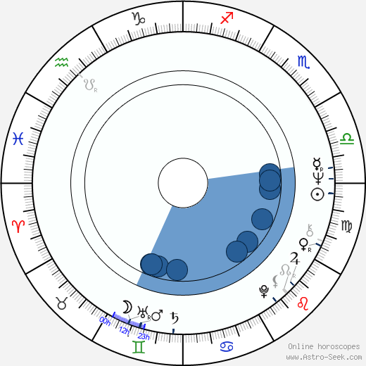 Diana Bellamy wikipedia, horoscope, astrology, instagram