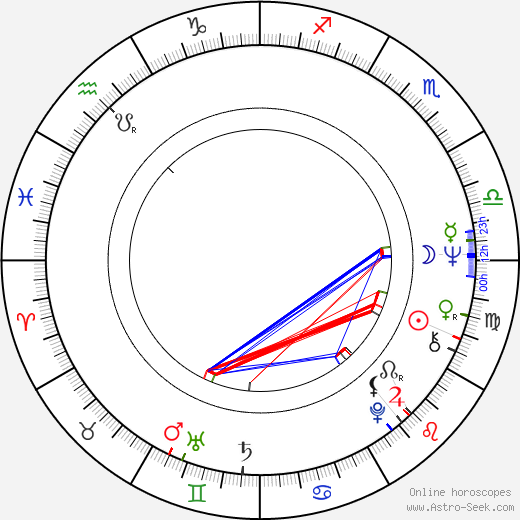 Don Stroud birth chart, Don Stroud astro natal horoscope, astrology