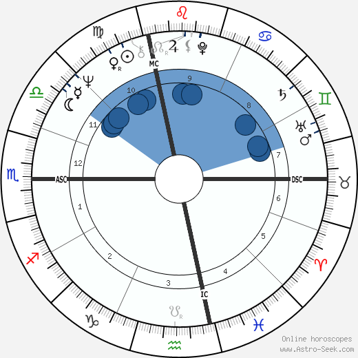 Edmond Alphandery wikipedia, horoscope, astrology, instagram