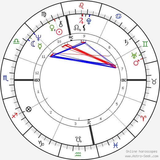 Edmond Alphandery день рождения гороскоп, Edmond Alphandery Натальная карта онлайн