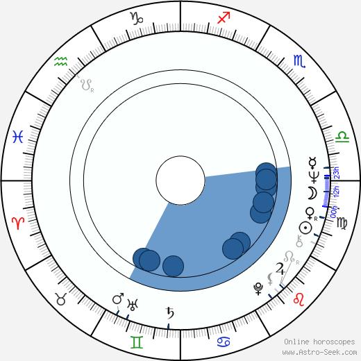 Eva Miláčková wikipedia, horoscope, astrology, instagram