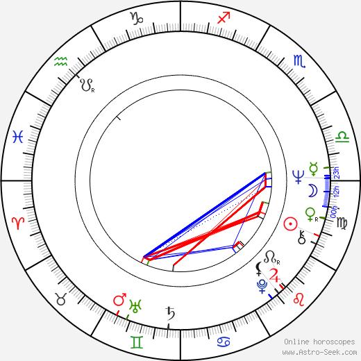 Eva Miláčková astro natal birth chart, Eva Miláčková horoscope, astrology