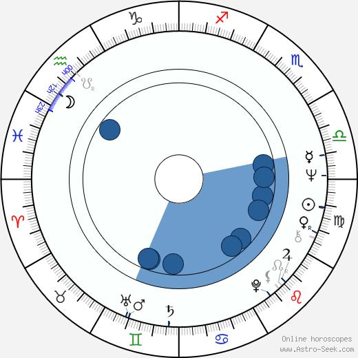 François Marthouret wikipedia, horoscope, astrology, instagram