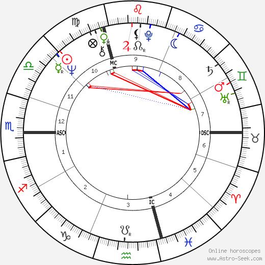 Gaby Dohm день рождения гороскоп, Gaby Dohm Натальная карта онлайн