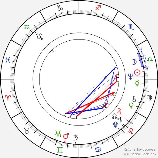 Georgi Djulgerov tema natale, oroscopo, Georgi Djulgerov oroscopi gratuiti, astrologia