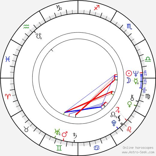 J. T. Walsh tema natale, oroscopo, J. T. Walsh oroscopi gratuiti, astrologia