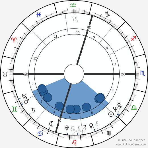 James Heuga wikipedia, horoscope, astrology, instagram