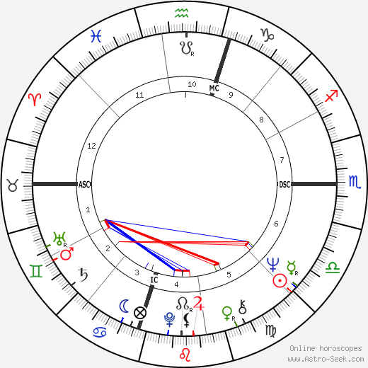 Джимми Хьюга James Heuga день рождения гороскоп, James Heuga Натальная карта онлайн