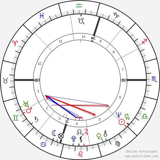 James Heuga tema natale, oroscopo, James Heuga oroscopi gratuiti, astrologia