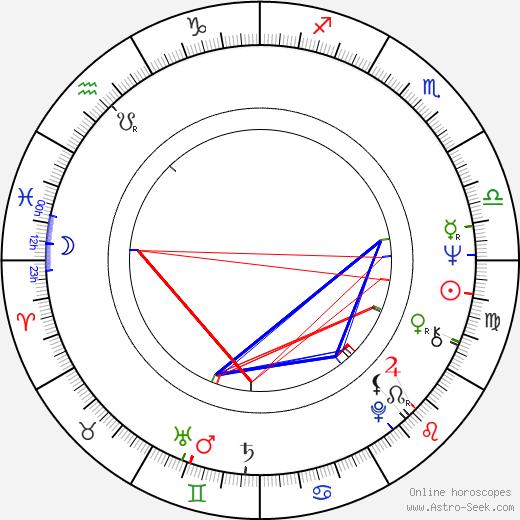 Jan Vala astro natal birth chart, Jan Vala horoscope, astrology