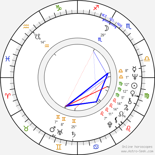 Jana Břežková birth chart, biography, wikipedia 2019, 2020