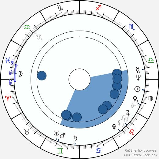 Jana Gazdíková wikipedia, horoscope, astrology, instagram