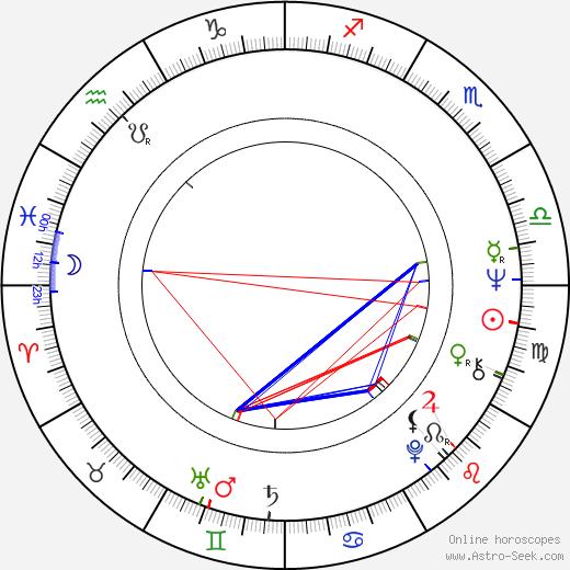 Jana Gazdíková birth chart, Jana Gazdíková astro natal horoscope, astrology