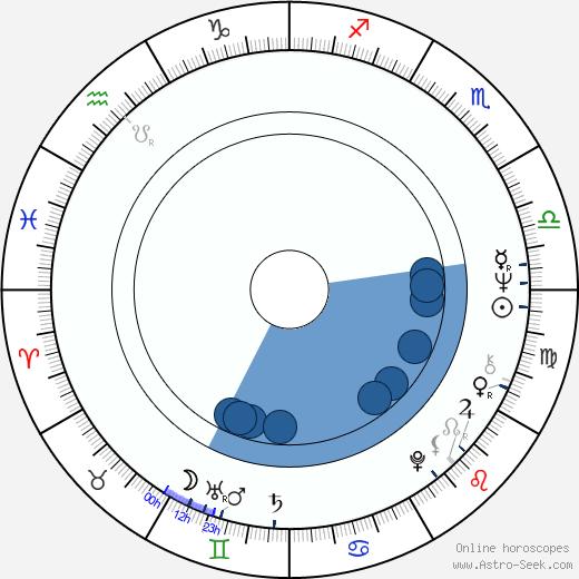 Janusz Kondratiuk wikipedia, horoscope, astrology, instagram