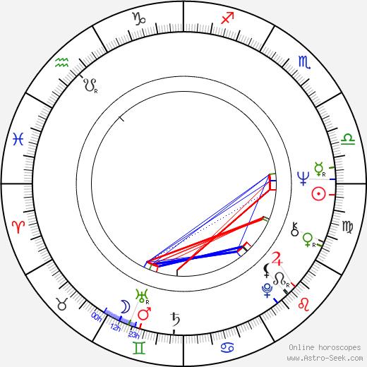 Janusz Kondratiuk tema natale, oroscopo, Janusz Kondratiuk oroscopi gratuiti, astrologia