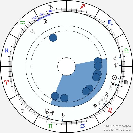 Jaroslav Wykrent wikipedia, horoscope, astrology, instagram