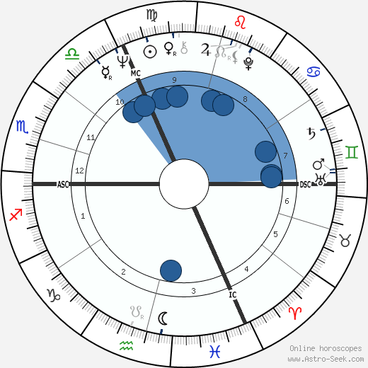 Jean Claude Klein wikipedia, horoscope, astrology, instagram