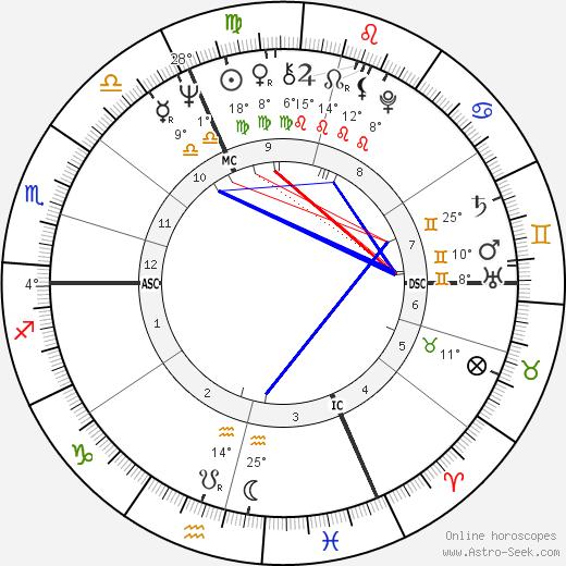 Jean Claude Klein birth chart, biography, wikipedia 2020, 2021