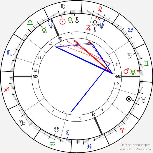Jean Claude Klein birth chart, Jean Claude Klein astro natal horoscope, astrology