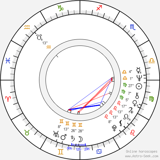 Jiří Wimmer birth chart, biography, wikipedia 2019, 2020