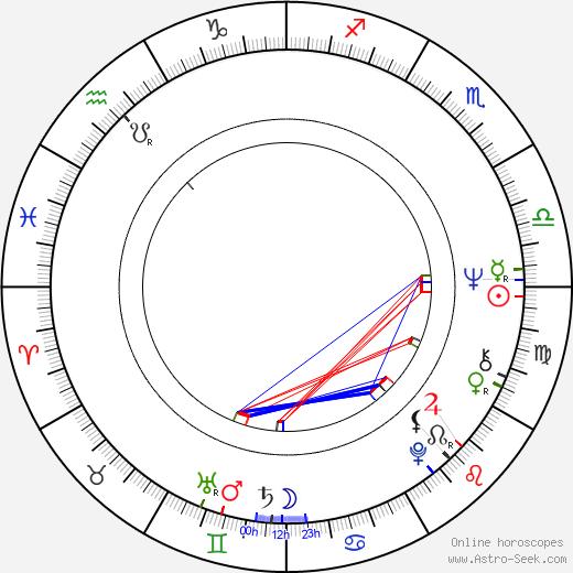 Jiří Wimmer birth chart, Jiří Wimmer astro natal horoscope, astrology