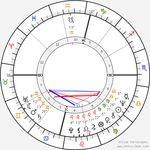 Joe Morgan birth chart, biography, wikipedia 2019, 2020