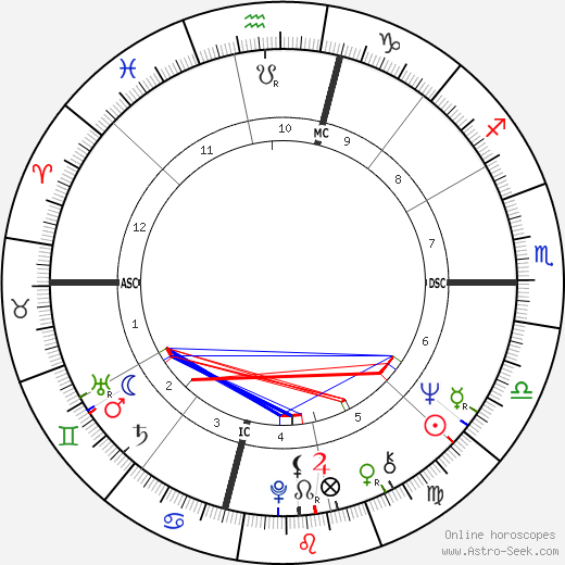 Joe Morgan astro natal birth chart, Joe Morgan horoscope, astrology