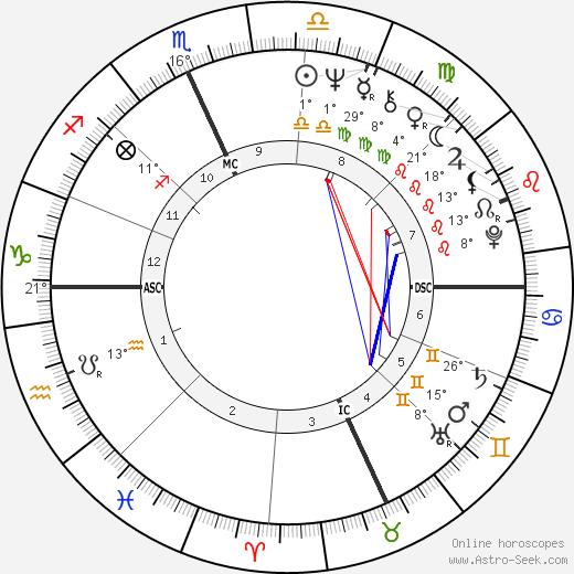 Josh Taylor birth chart, biography, wikipedia 2020, 2021
