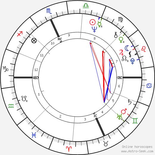 Josh Taylor birth chart, Josh Taylor astro natal horoscope, astrology