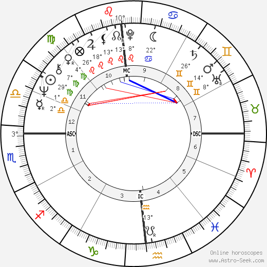Julio Iglesias birth chart, biography, wikipedia 2018, 2019