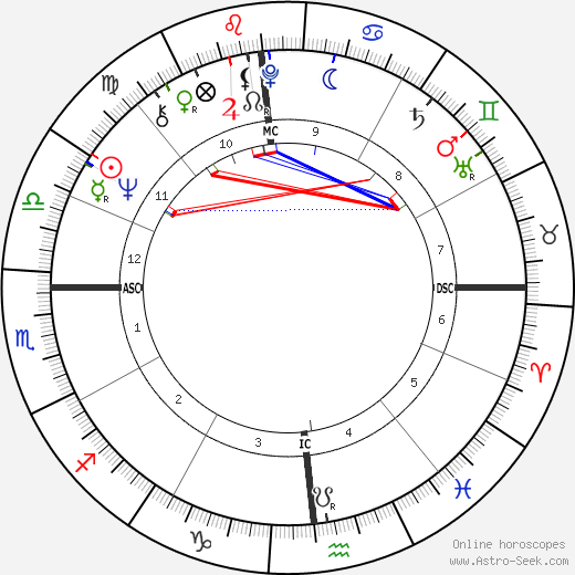 Julio Iglesias astro natal birth chart, Julio Iglesias horoscope, astrology