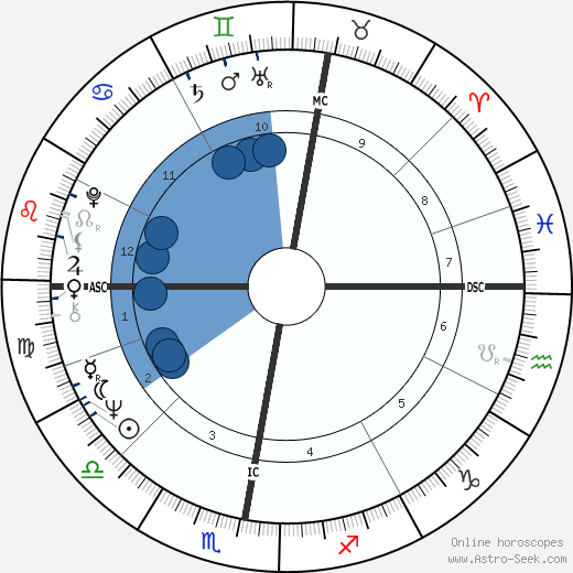 Lech Walesa horoscope, astrology, sign, zodiac, date of birth, instagram