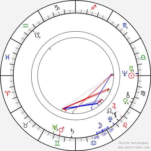Marty Schottenheimer birth chart, Marty Schottenheimer astro natal horoscope, astrology