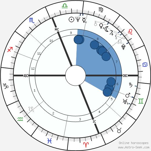 Michael Selig wikipedia, horoscope, astrology, instagram