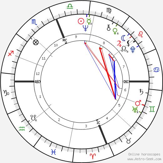 Michael Selig день рождения гороскоп, Michael Selig Натальная карта онлайн