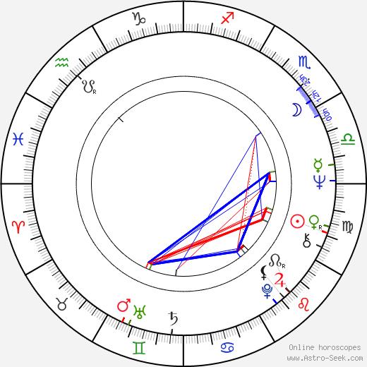 Monika Pošívalová astro natal birth chart, Monika Pošívalová horoscope, astrology