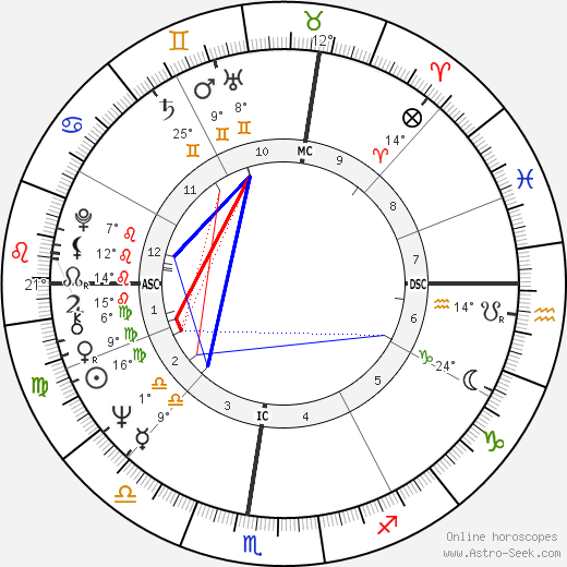 Neale Donald Walsch birth chart, biography, wikipedia 2018, 2019