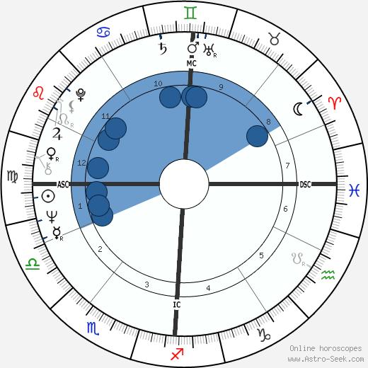 Oskar Lafontaine wikipedia, horoscope, astrology, instagram