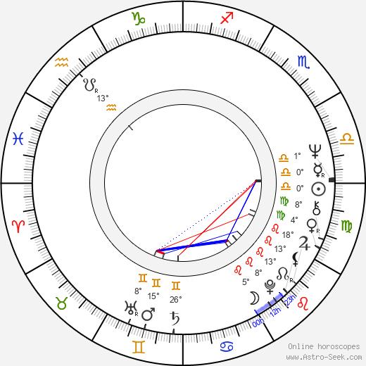 Randall Duk Kim birth chart, biography, wikipedia 2019, 2020